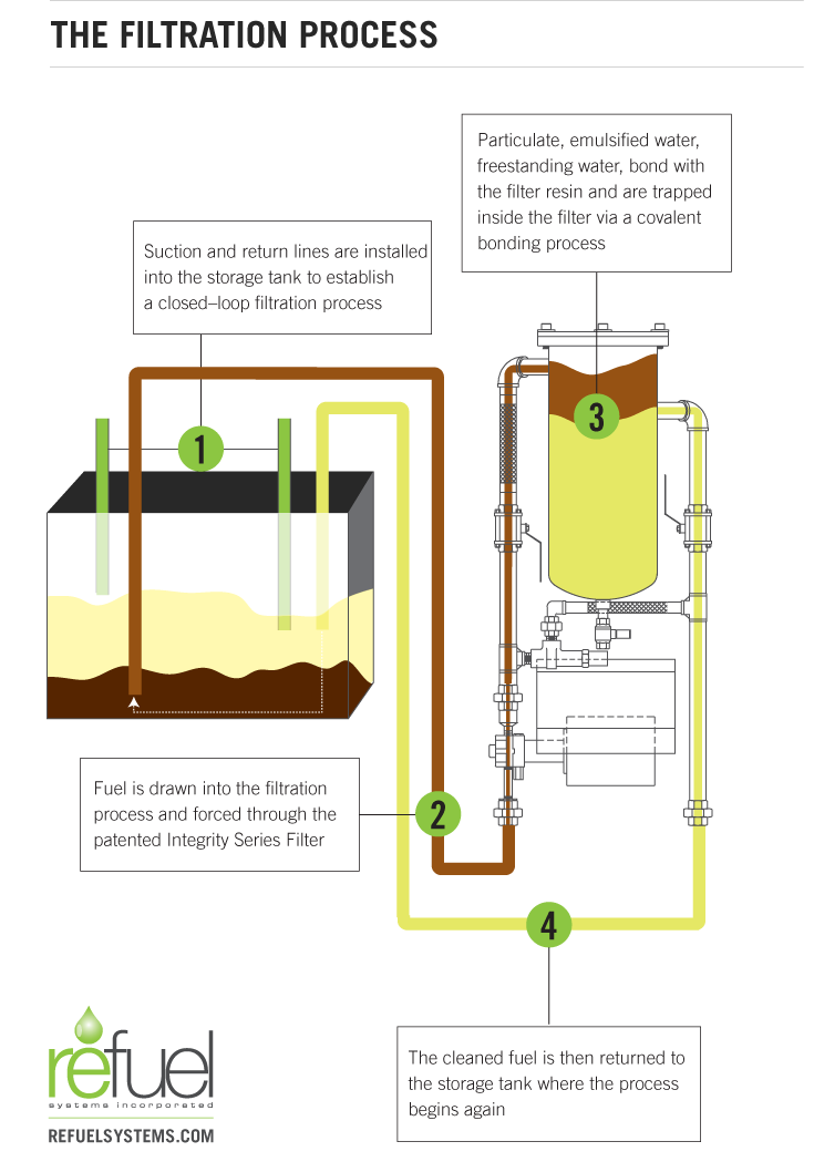 Refuel Systems | Closed-Loop Filtration: How It Works